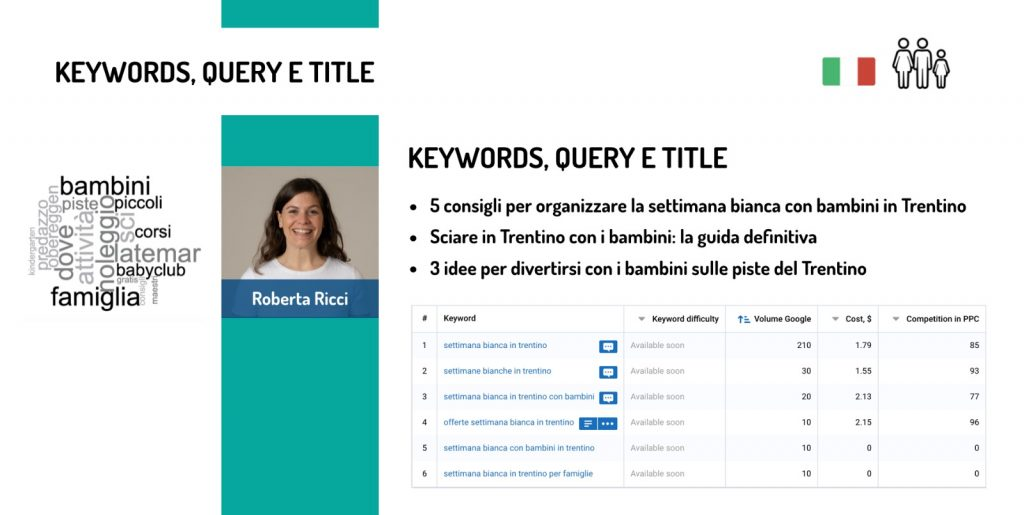 buyer personas content strategy