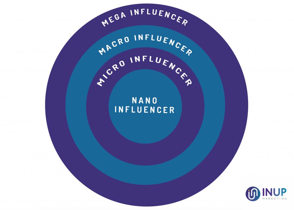 tipi di influencer